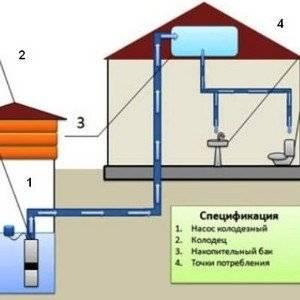 Водопровод можно осуществить из скважины