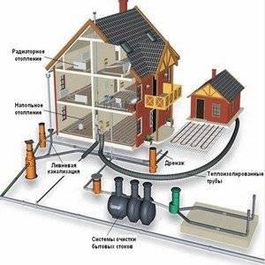 Водоснабжение в дом начинается со схемы